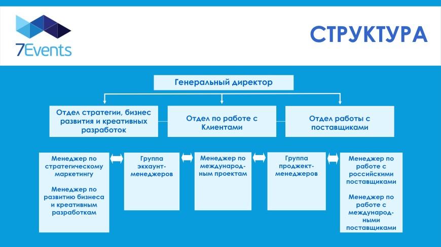 Презентация агентства 7Events